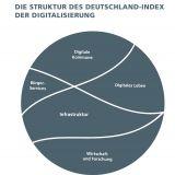 Deutschland-Index der Digitalisierung 2019