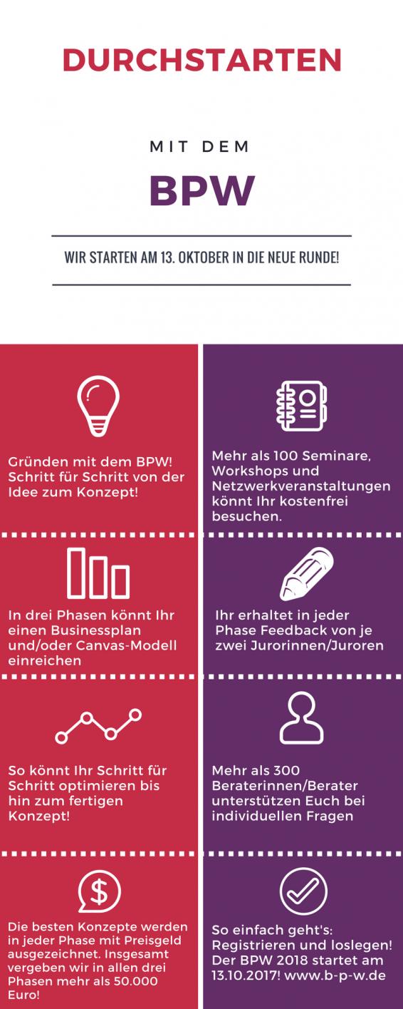 Überblick über die Angebote des BPW