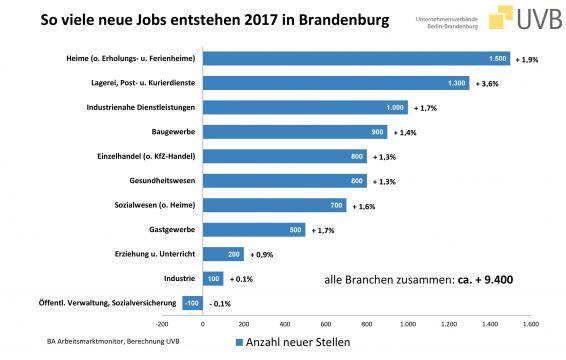Prognose 2017: Brandenburg