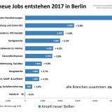 Arbeitsmarkt-Prognose 2017