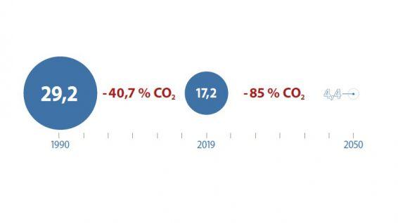 CO₂-Ausstoß in Berlin