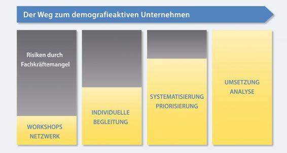 Der Weg zum demografieaktiven Unternehmen