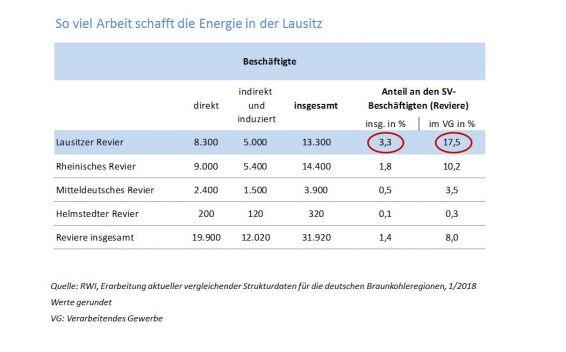 Kohleabhängige Arbeitsplätze in der Lausitz