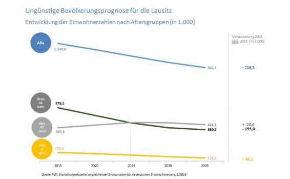 Bevölkerungsprognose Lausitz